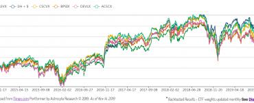 Portformer chart of small cap funds